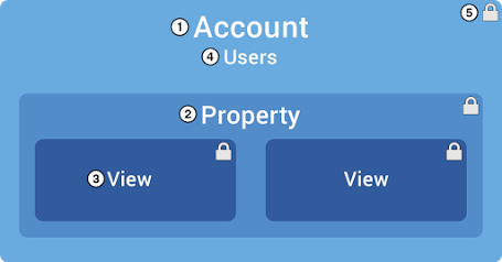 An account is the top-level of organization and your main access point for Google Analytics.